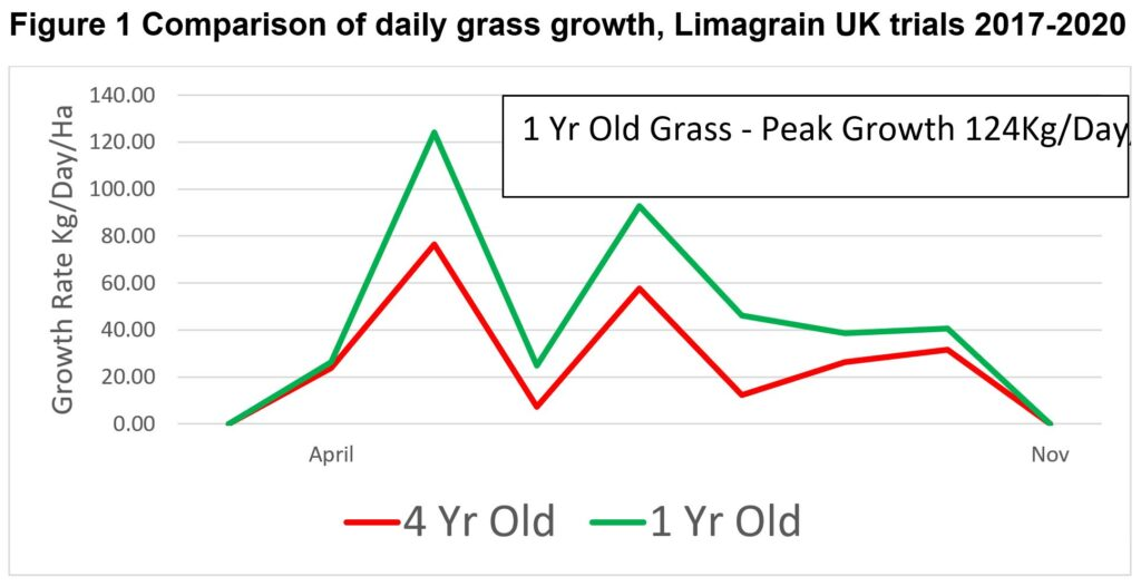 Comparison of daily grass growth - Limagrain UK Trials 2017-2020