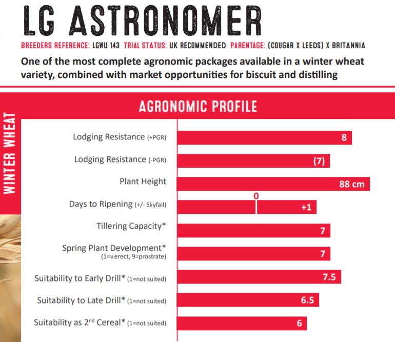 LG Astronomer Agronomic Points