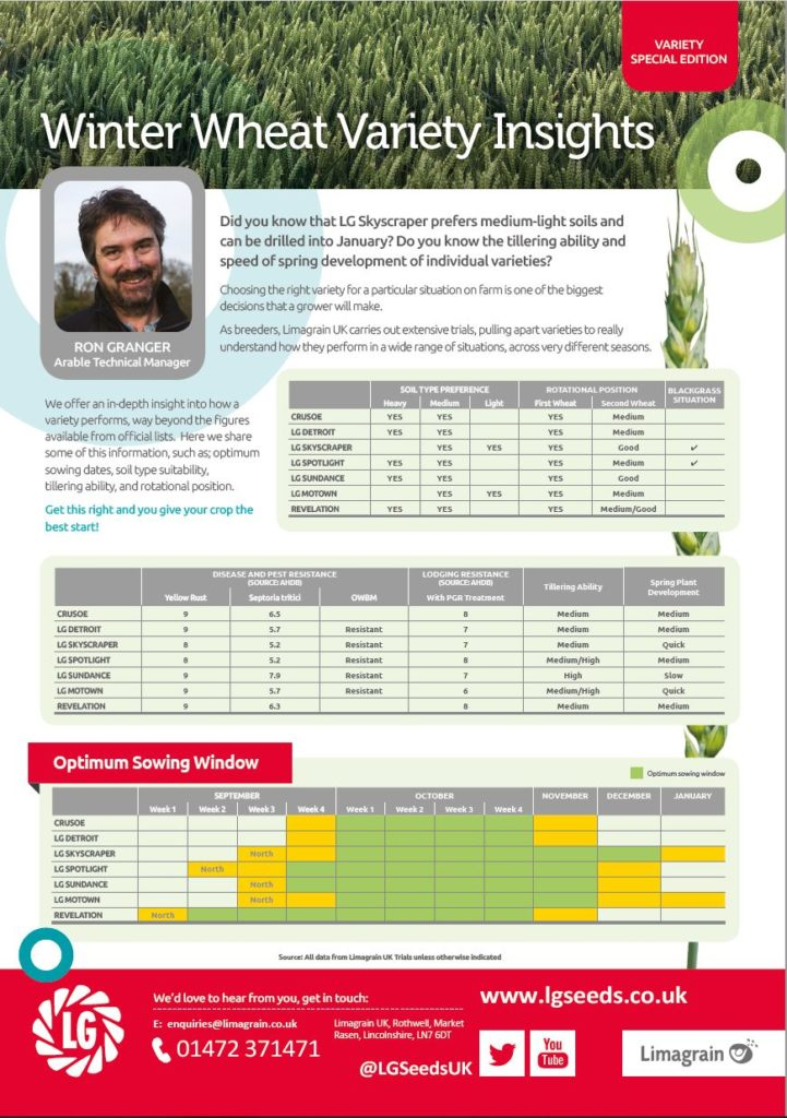 LG winter wheat sowing dates, soil type suitability, tillering ability and rotational position